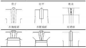 【汉服名词】服饰篇三:袒领、圆领、直领、右衽