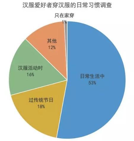 汉服产业分析